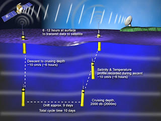 How the buoy gathers and sends data