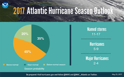 FINAL 0523 Hurricane Graphic_pie chart-700x400