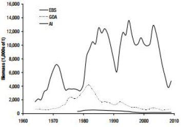 pop graph