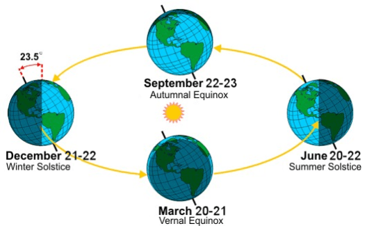 The seasons are a result of the Earth's tilted axis as it travels around the sun. Summer Solstice occurs between June 20-22 when the North pole is tilted towards the sun.