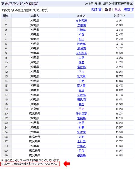 2016/1/1 21:00の最高気温ランキング