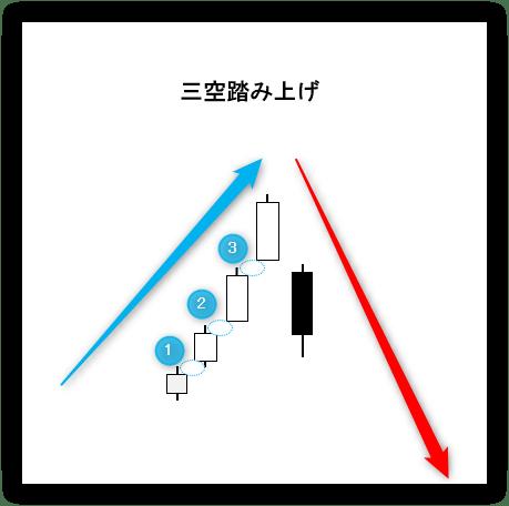 三空(さんくう)踏み上げ