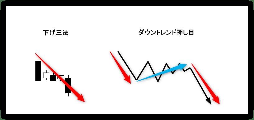 2.下げ三法/ダウントレンド押し目