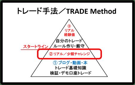トレード手法01