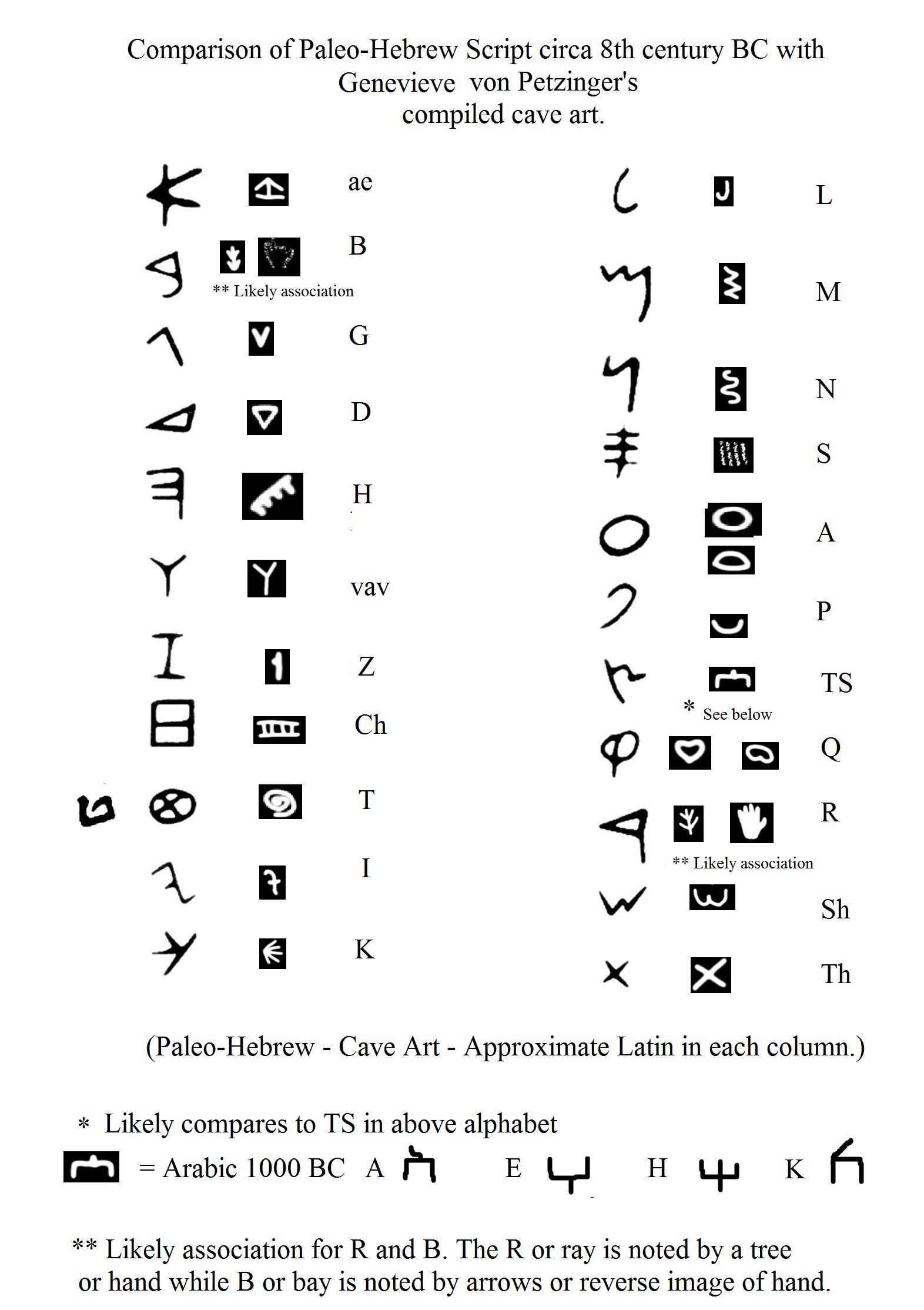 Letter Cave Art Compare