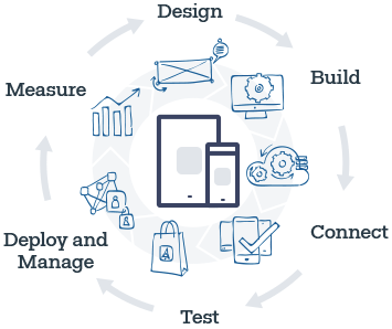 The Telerik Platform: Design, Build, Connect, Test, Deploy and Manage, Measure