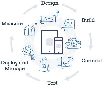 The Telerik Platform: Design, Build, Connect, Test, Deploy and Manage, Measure