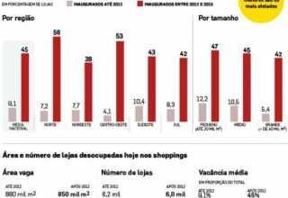 Região Norte tem alto índice de shoppings vazios