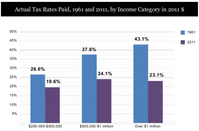 Effective tax rates, rich taxpayers, 1961 and 2011