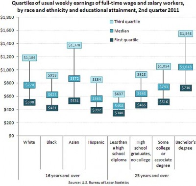 Weekly earnings by worker characteristics.