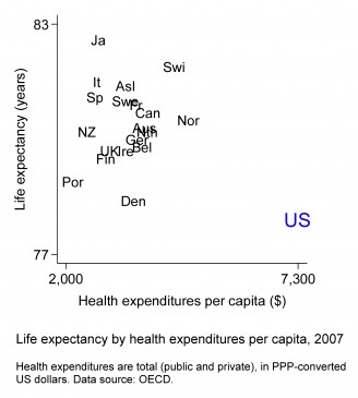National life expectancy versus per-capita health expenditures, 2007