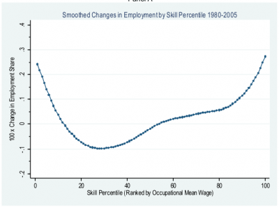 Autor, Dorn figure showing occupational employment polarization, 1980-2005
