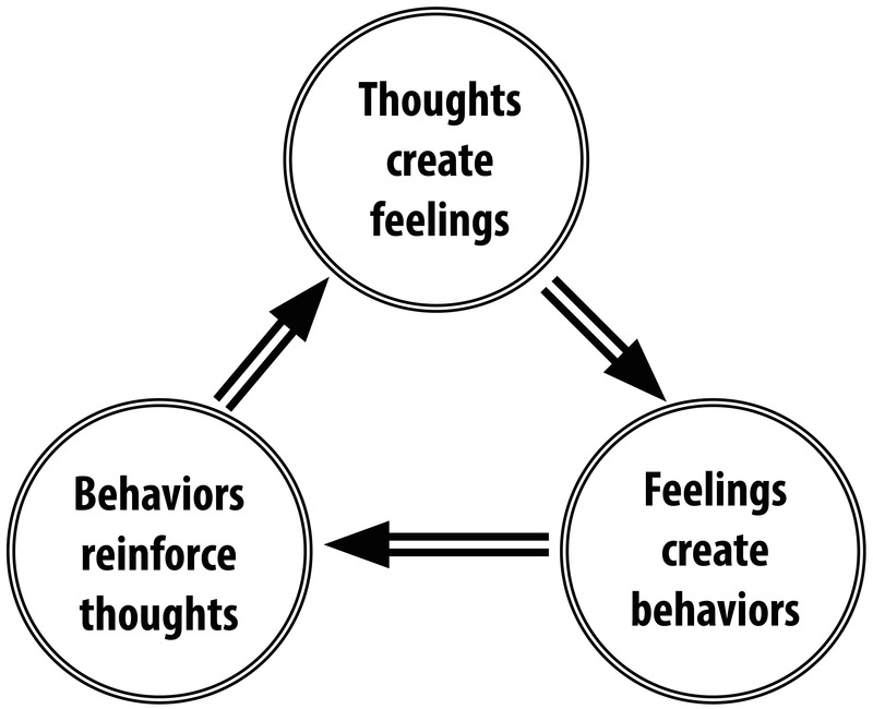 Cognitive Behavioral Therapy and Acceptance And