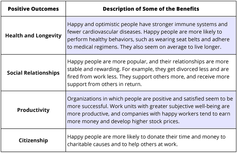 Happiness The Science of Subjective WellBeing  Noba