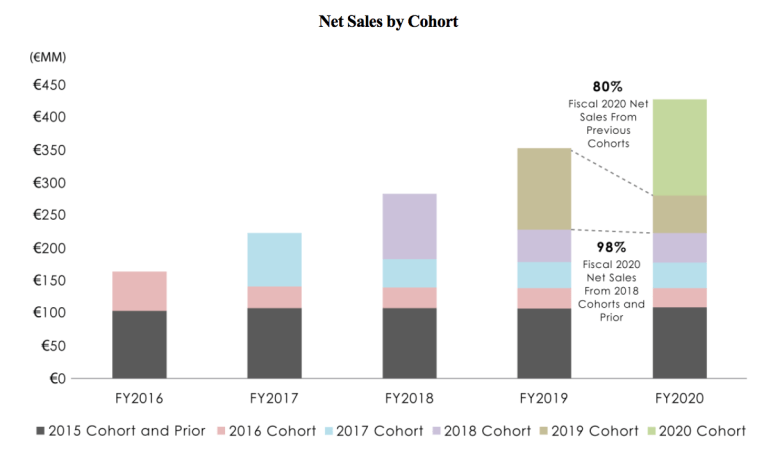 Cohort Analysis from the MyTheresa S1 filing
