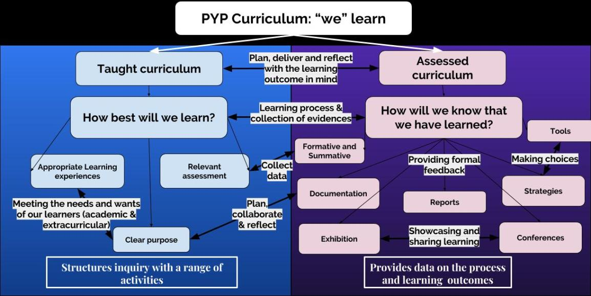 mindmap of the taught and assessed PYP Curric.jpg