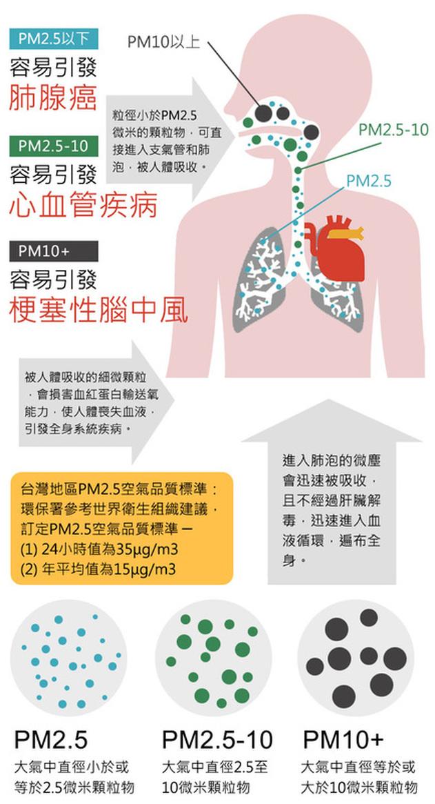 安椐國際科技 認識PM2.5 - 安椐 - 除醛光觸媒 AngelTech-TiO2