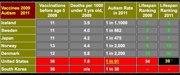 Keep in mind when looking at this table that Australia administers at least 23 vaccines by the time a child reaches the age of 12 months.