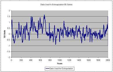 Data used by Mann for extrapolation