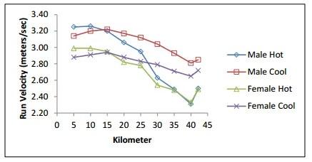 calor afecta al rendimiento en carrera hombres y mujeres