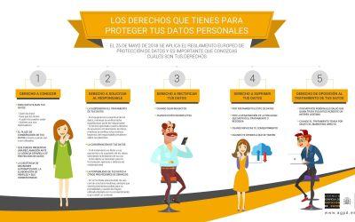 LOS DERECHOS QUE TIENES PARA PROTEGER TUS DATOS PERSONALES, nueva ley de 25 de Mayo 2018