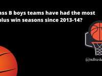 What Class B boys teams have had the most 20-plus win seasons since 2013-14?