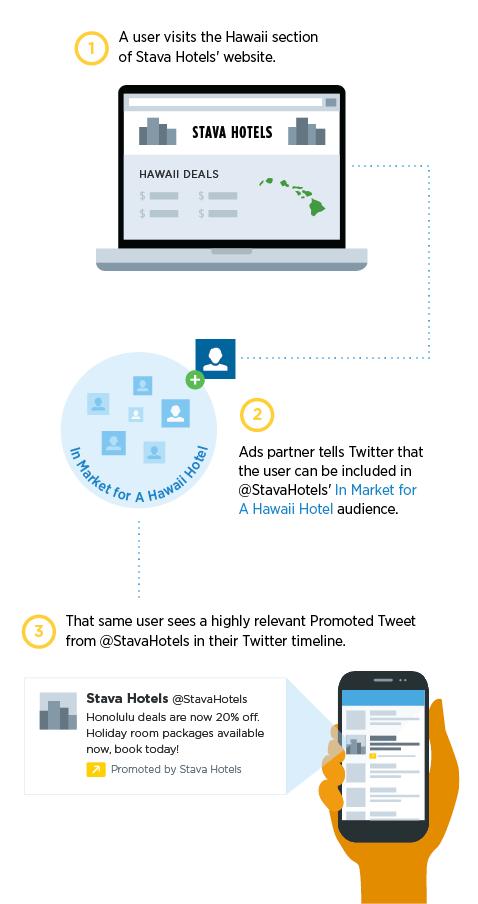Twitter está listo para enviar anuncios dirigidos