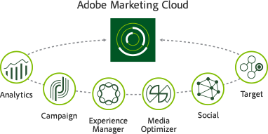 marketing-cloud-diagram