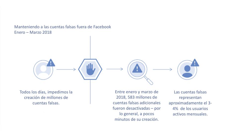 Facebook le puso la cruz a perfiles falsos