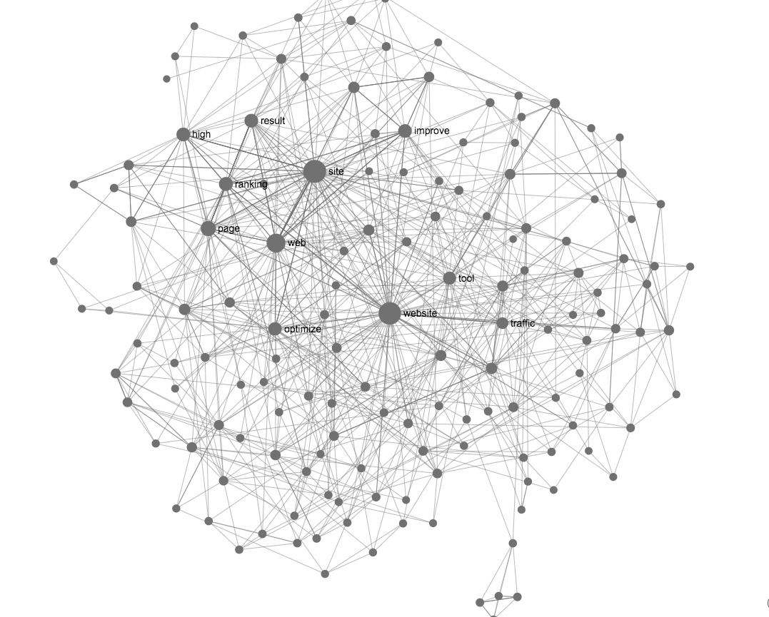 A Text Network Graph Of Search Engine Optimization Seo