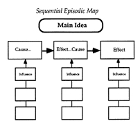 Comprehension Strategies: Graphic Organizers