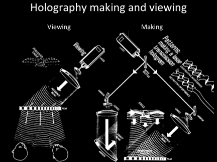 The discourse of holography