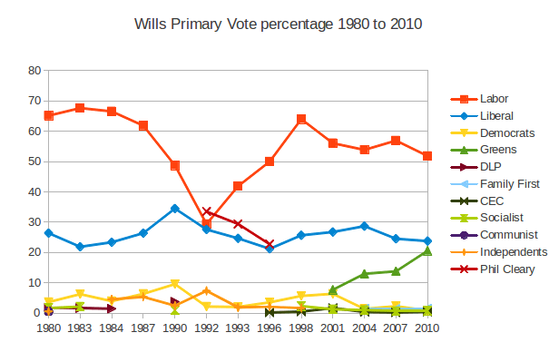 Wills Primary Vote percentage 1980-2010