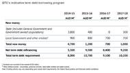 2014 Budget: QTC Indicative Term Debt Borrowing Program.