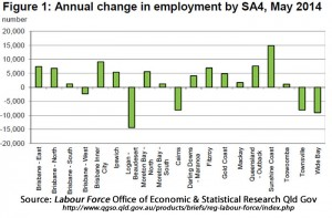 Annual change in employment by region.