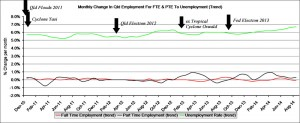 Trend: This graph shows the Queensland monthly change in FTE & PTE to Qld unemployment rate.
