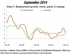 Employment growth, trend, yearly % change