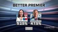 Roy Morgan: Better Premier