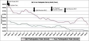 Trend: This graph shows the Queensland participation rate versus Australian participation rate by month.