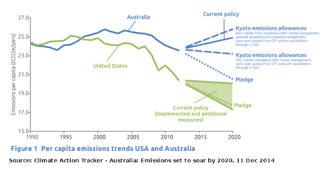 Comparison of per capita emission reduction trends for the USA and Australia
