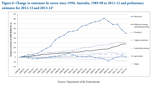 20141224-Aus-GHG-emissions-change-by-sector-1989-2014-640w