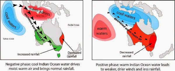 An increase in positive extreme Indian Ocean Dipole events  will affect the severity of drought and bushfires in Australia (Source: UNSW)