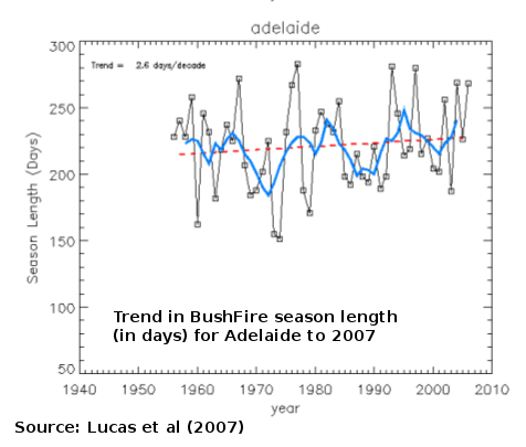 Graph: long term trend in length of Adelaide fire season in number of days to 2007 (Lucas et al 2007)