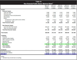 MFER 2011-2012: Labor's last borrowing & net debt