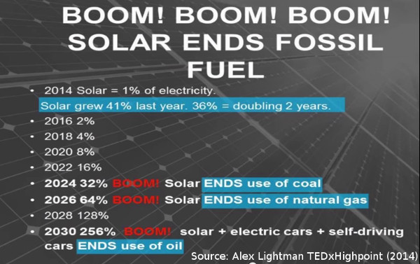 20150501-Lightman-US-solar-ends-fossil-fuels