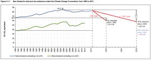 20150708-newzealand-emissions-path