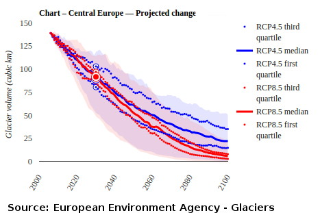 Projected reduction in European Alps glacier volume