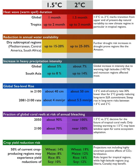 Comparing the impacts of 1.5 and 2 degrees of global warming