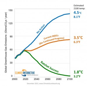 Modelling the Paris Ambition mechanism for below 2C