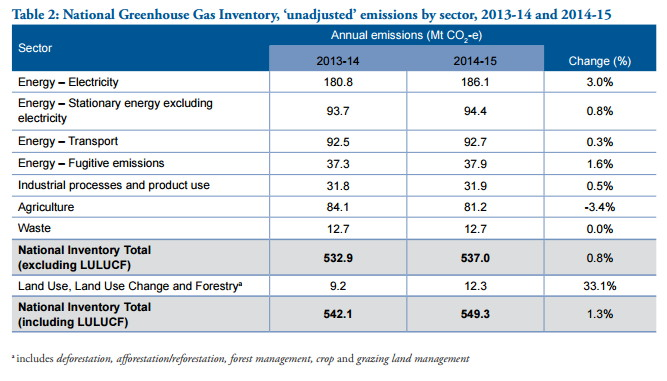 Australian Greenhouse gas emissions report to June 2015